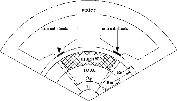Figure 8 From Eddy Current Loss In The Rotor Magnets Of Permanent