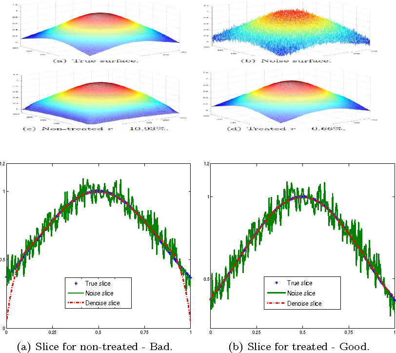 Figure 3 for A Total Fractional-Order Variation Model for Image Restoration with Non-homogeneous Boundary Conditions and its Numerical Solution