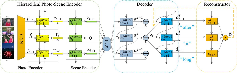 Figure 3 for Hierarchical Photo-Scene Encoder for Album Storytelling