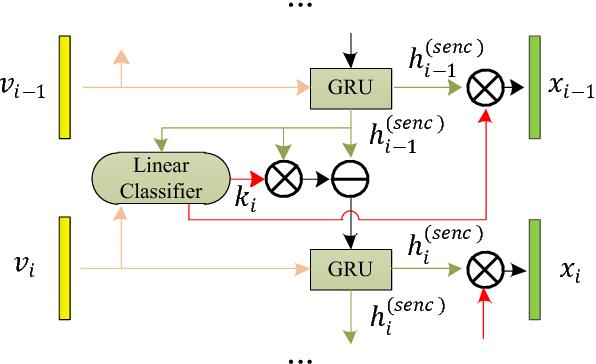 Figure 4 for Hierarchical Photo-Scene Encoder for Album Storytelling