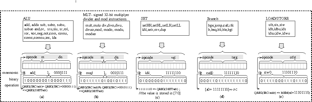 Figure 5 From Design And Architecture For An Embedded 32 Bit