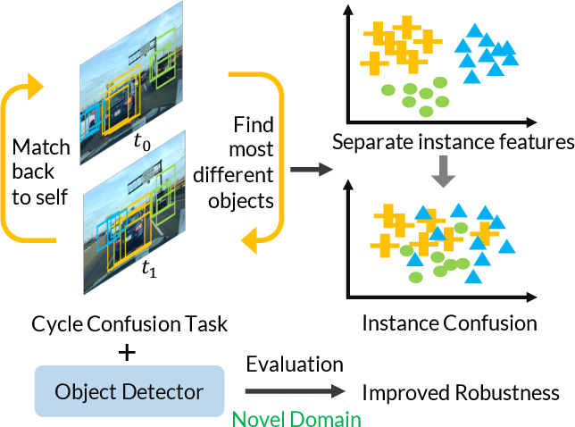 Figure 1 for Robust Object Detection via Instance-Level Temporal Cycle Confusion