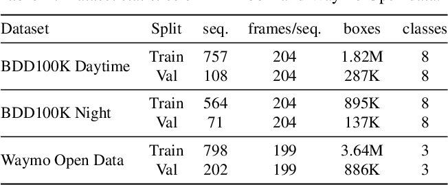 Figure 2 for Robust Object Detection via Instance-Level Temporal Cycle Confusion