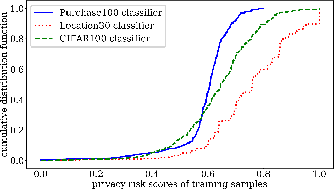 Figure 1 for Systematic Evaluation of Privacy Risks of Machine Learning Models