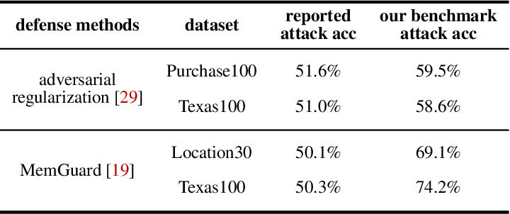 Figure 2 for Systematic Evaluation of Privacy Risks of Machine Learning Models