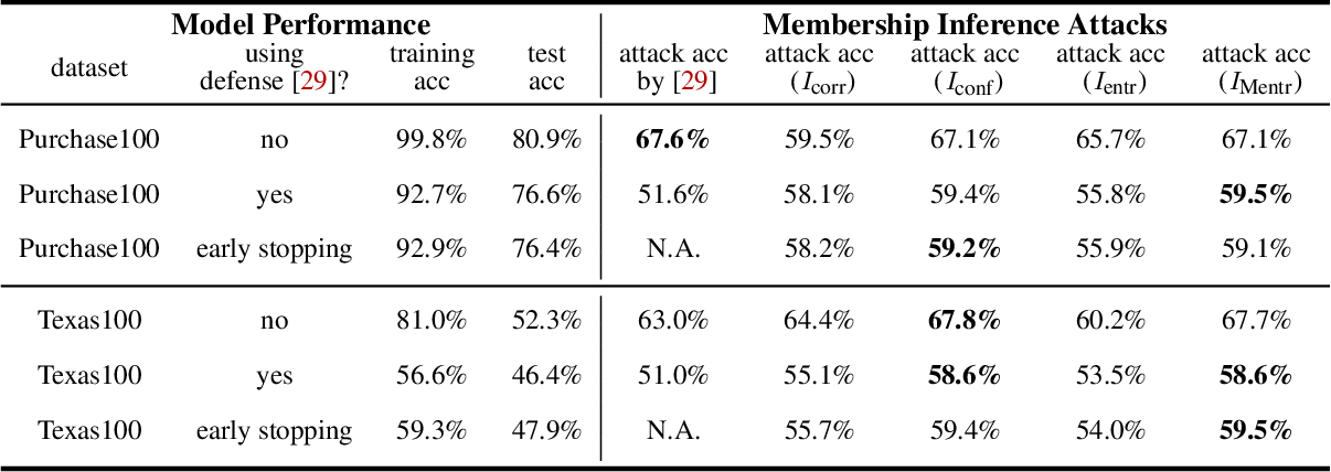 Figure 4 for Systematic Evaluation of Privacy Risks of Machine Learning Models