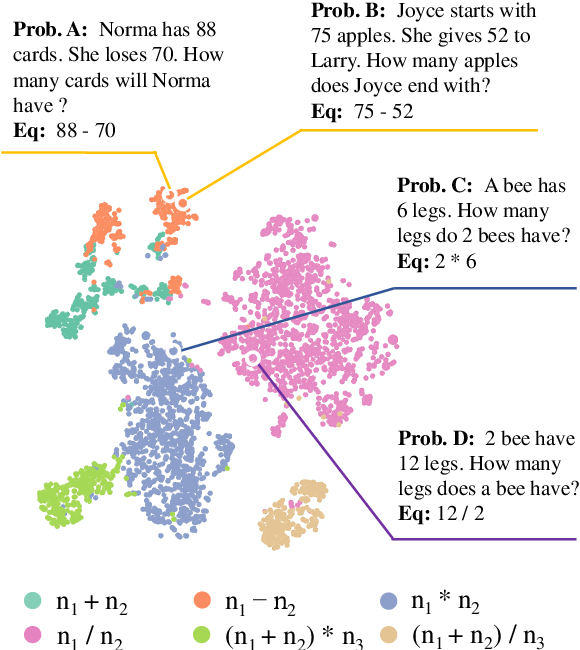 Figure 1 for Seeking Patterns, Not just Memorizing Procedures: Contrastive Learning for Solving Math Word Problems