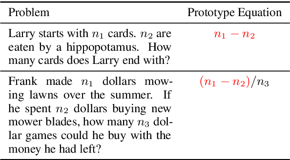 Figure 2 for Seeking Patterns, Not just Memorizing Procedures: Contrastive Learning for Solving Math Word Problems