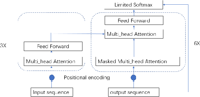 Figure 3 for An End-to-end Approach for Lexical Stress Detection based on Transformer