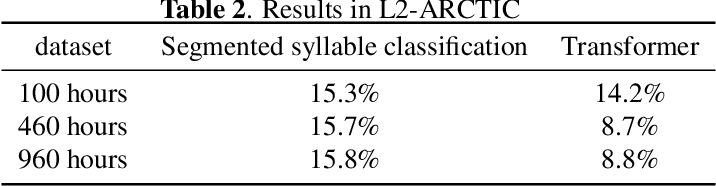 Figure 4 for An End-to-end Approach for Lexical Stress Detection based on Transformer