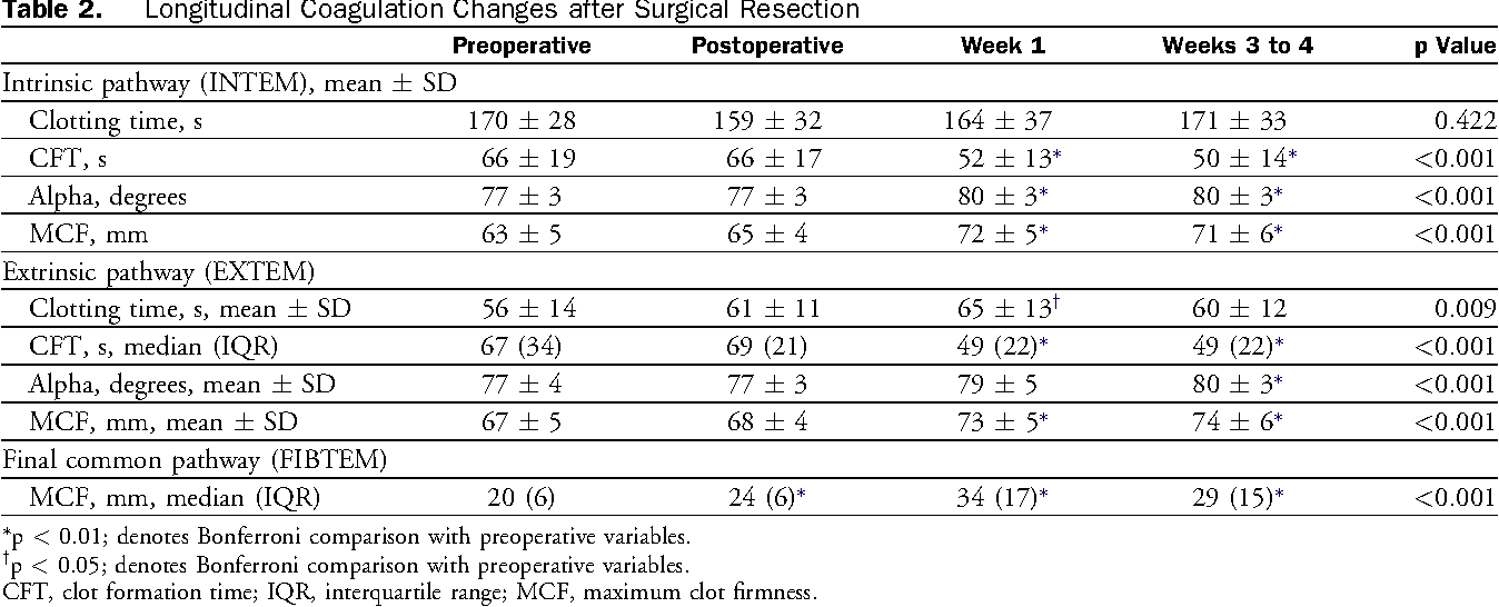 Table 2. Longitudinal Coagulation Changes after Surgical Resection