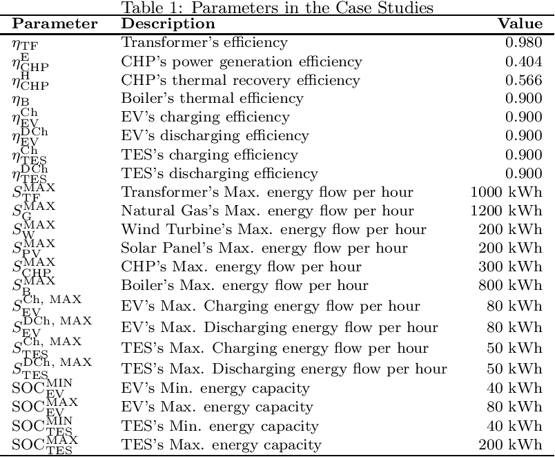 Figure 2 for Digital Twins based Day-ahead Integrated Energy System Scheduling under Load and Renewable Energy Uncertainties