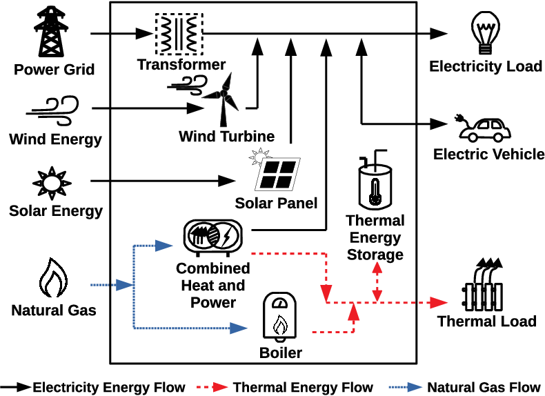 Figure 1 for Digital Twins based Day-ahead Integrated Energy System Scheduling under Load and Renewable Energy Uncertainties