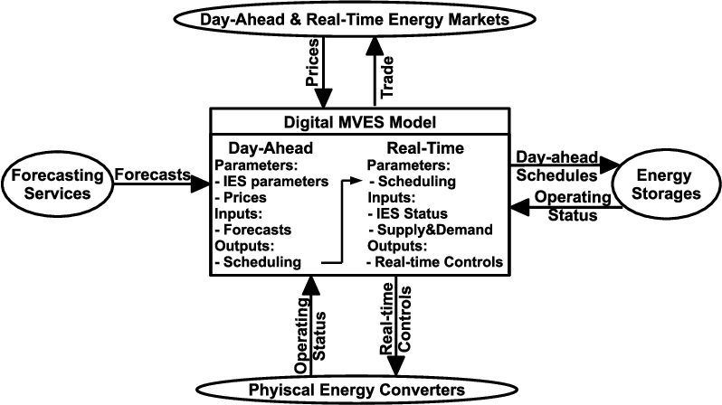 Figure 3 for Digital Twins based Day-ahead Integrated Energy System Scheduling under Load and Renewable Energy Uncertainties