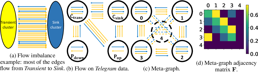 Figure 1 for DIGRAC: Digraph Clustering with Flow Imbalance