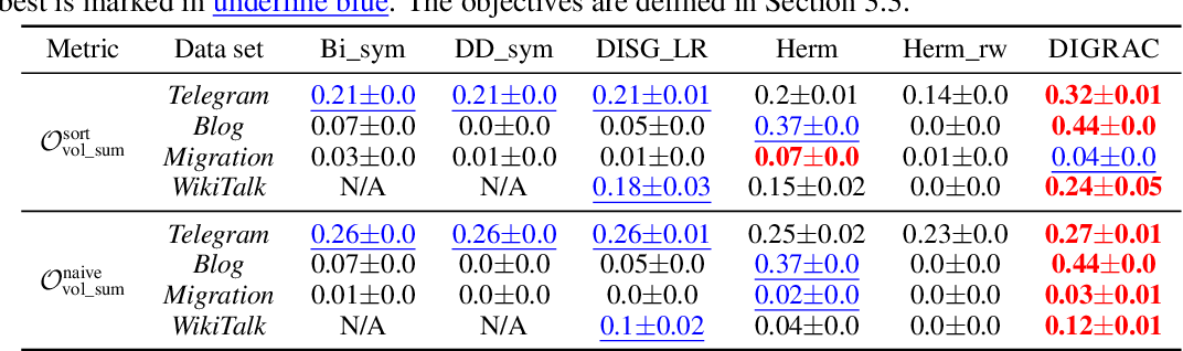 Figure 2 for DIGRAC: Digraph Clustering with Flow Imbalance