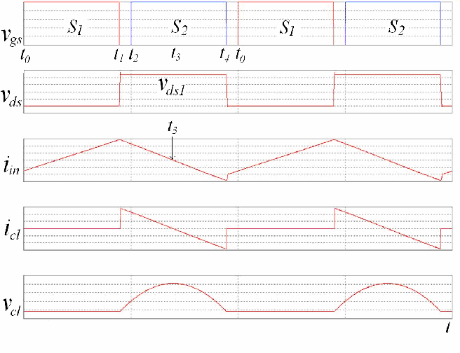 Fig. 2 Waveforms of the active-clamped flyback converter
