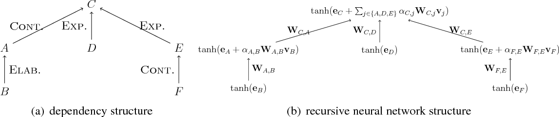 Figure 3 for Neural Discourse Structure for Text Categorization