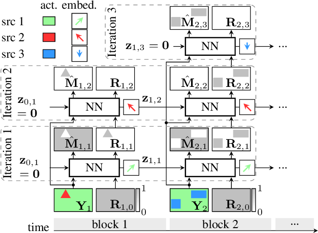 Figure 1 for All-neural online source separation, counting, and diarization for meeting analysis