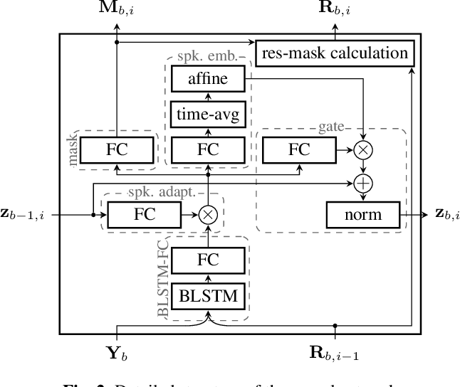 Figure 3 for All-neural online source separation, counting, and diarization for meeting analysis