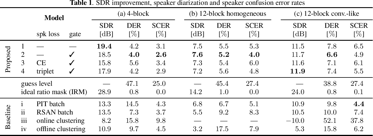 Figure 2 for All-neural online source separation, counting, and diarization for meeting analysis