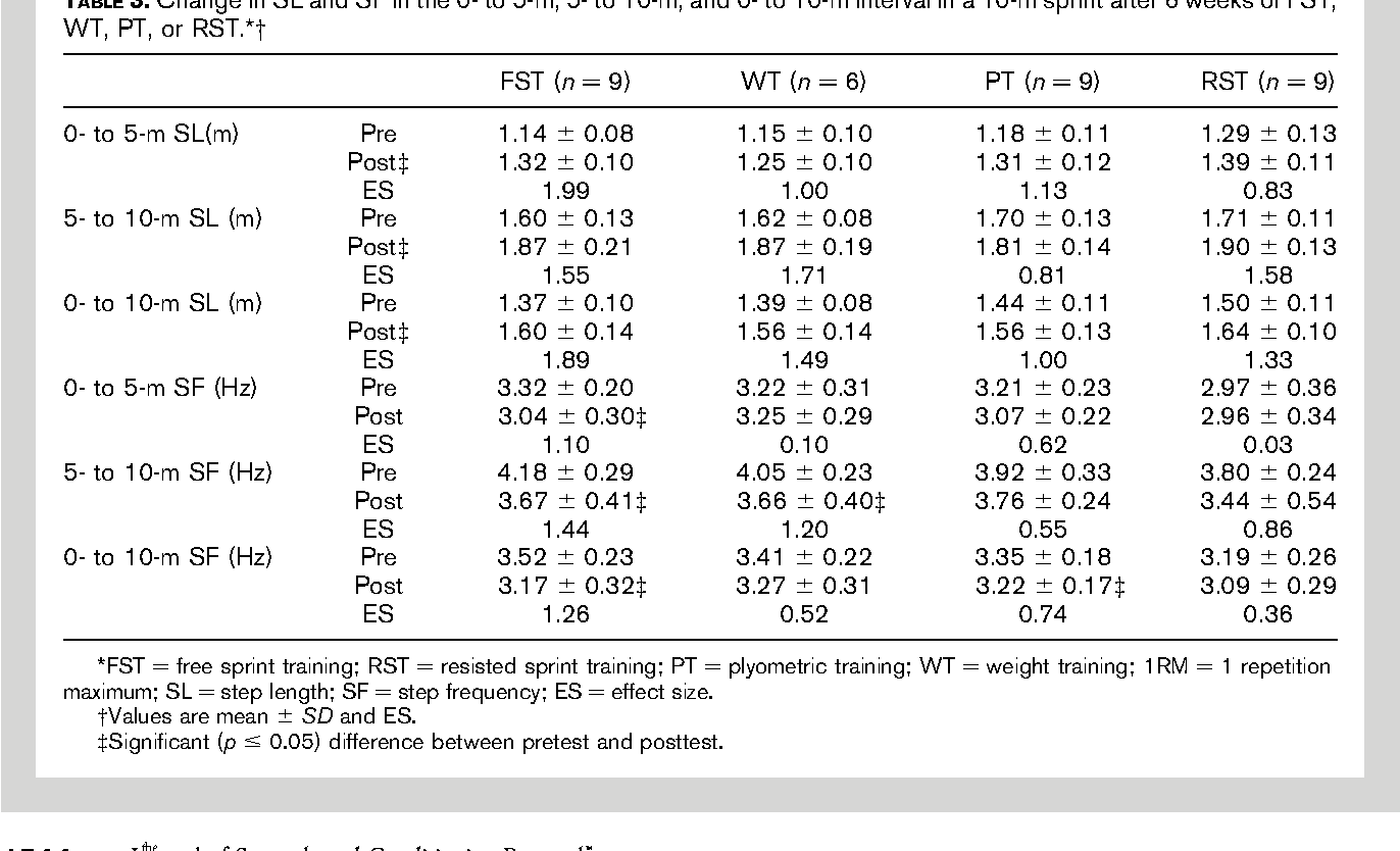 Table 3 from The effects of different speed training protocols on
