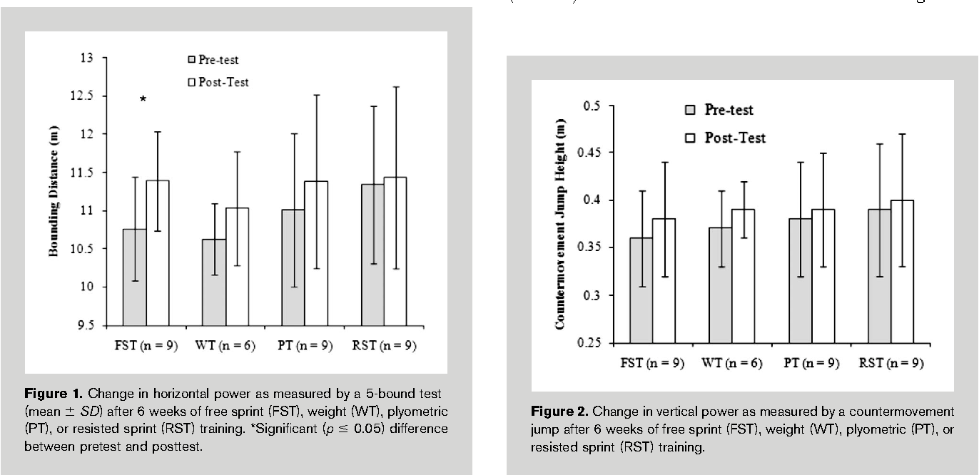 Figure 2 from The effects of different speed training protocols on