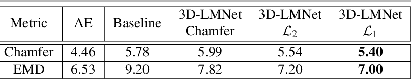 Figure 2 for 3D-LMNet: Latent Embedding Matching for Accurate and Diverse 3D Point Cloud Reconstruction from a Single Image