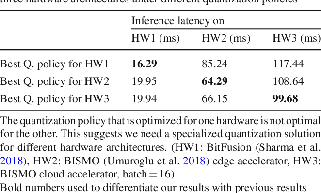 Figure 2 for Hardware-Centric AutoML for Mixed-Precision Quantization