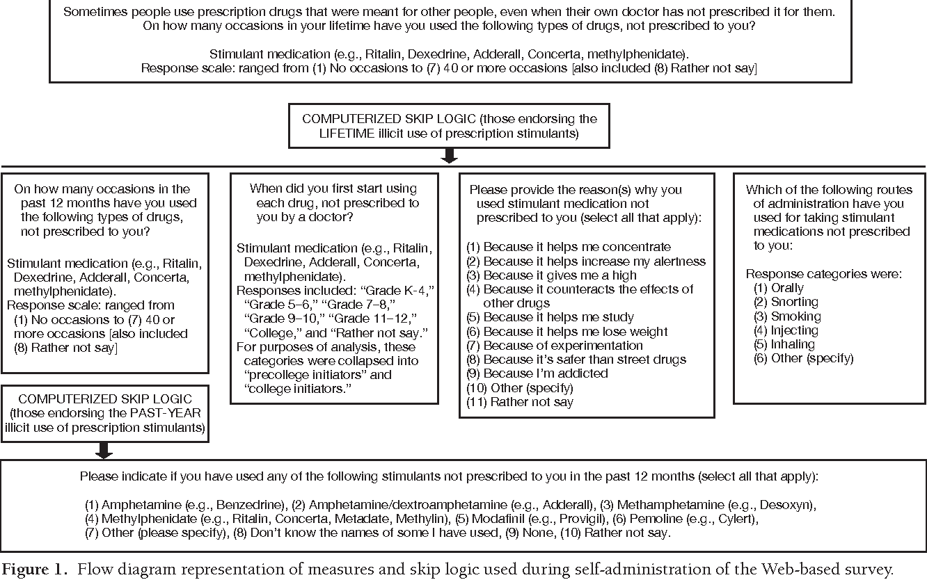 Figure 1 from Illicit use of specific prescription stimulants among