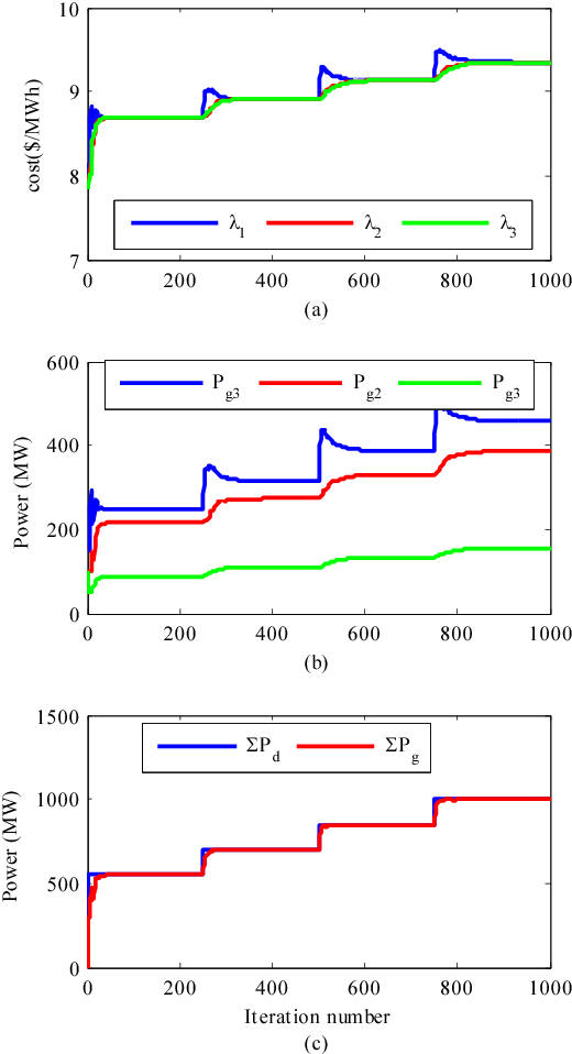 Fig. 3. The Convergence result of the proposed protocol under different variation loads: (a) the consensus costs , (b) the generators output and (c) the power