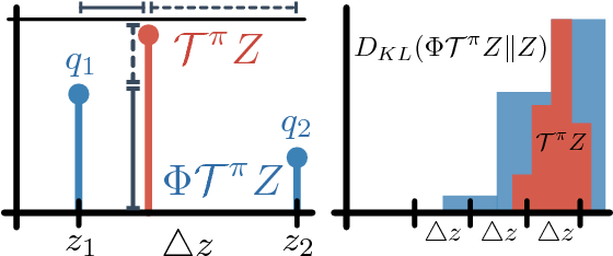 Figure 1 for Distributional Reinforcement Learning with Quantile Regression