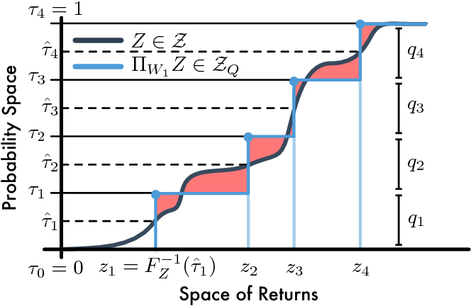 Figure 3 for Distributional Reinforcement Learning with Quantile Regression