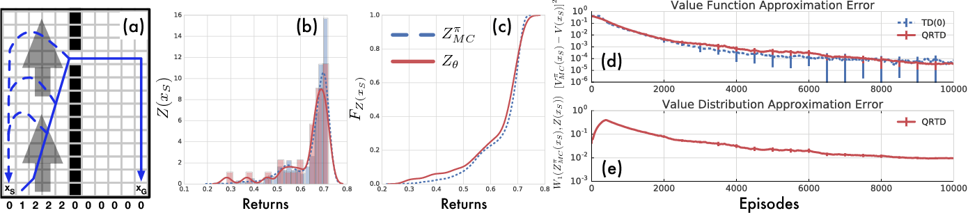 Figure 4 for Distributional Reinforcement Learning with Quantile Regression