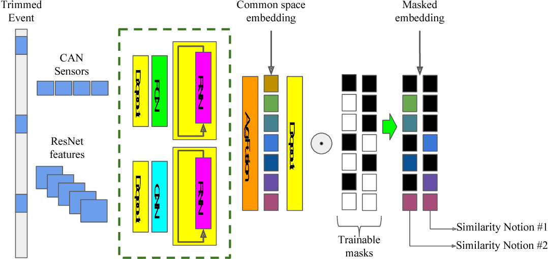 Figure 1 for Exploring Uncertainty in Conditional Multi-Modal Retrieval Systems