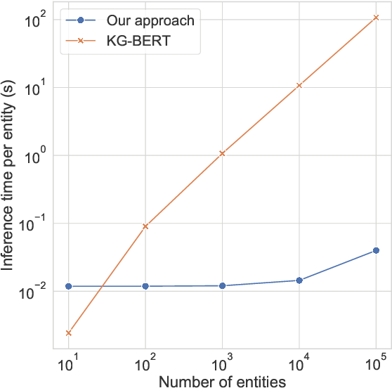 Figure 3 for MLMLM: Link Prediction with Mean Likelihood Masked Language Model