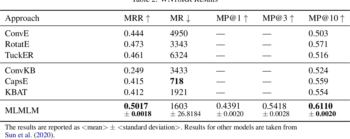 Figure 4 for MLMLM: Link Prediction with Mean Likelihood Masked Language Model