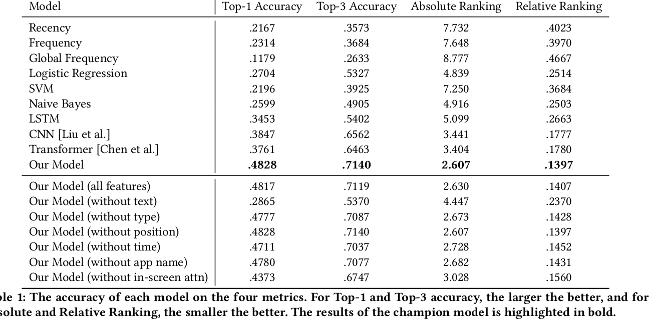 Figure 2 for Large-Scale Modeling of Mobile User Click Behaviors Using Deep Learning
