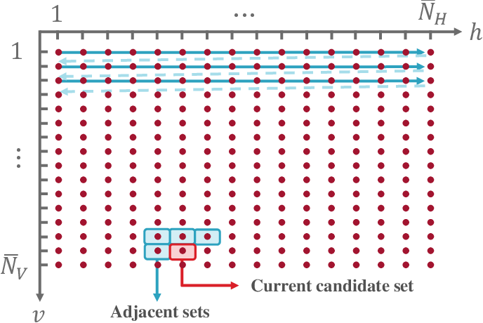 Figure 3 for Millimeter Wave MIMO based Depth Maps for Wireless Virtual and Augmented Reality