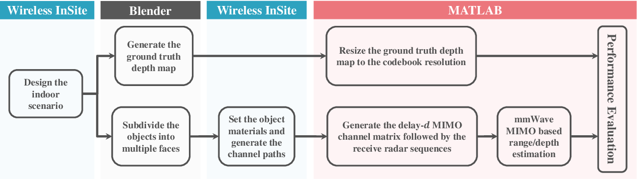 Figure 4 for Millimeter Wave MIMO based Depth Maps for Wireless Virtual and Augmented Reality