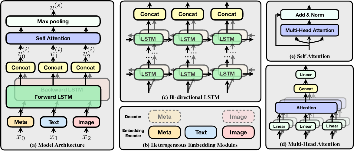 Figure 3 for QuesNet: A Unified Representation for Heterogeneous Test Questions