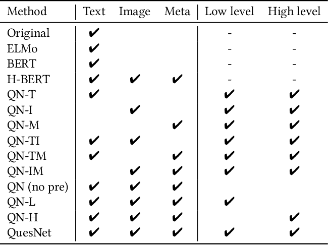 Figure 4 for QuesNet: A Unified Representation for Heterogeneous Test Questions