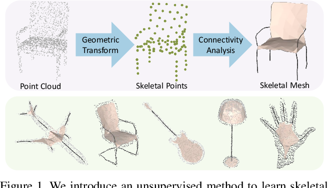 Figure 1 for Point2Skeleton: Learning Skeletal Representations from Point Clouds