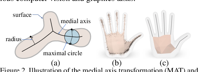 Figure 3 for Point2Skeleton: Learning Skeletal Representations from Point Clouds