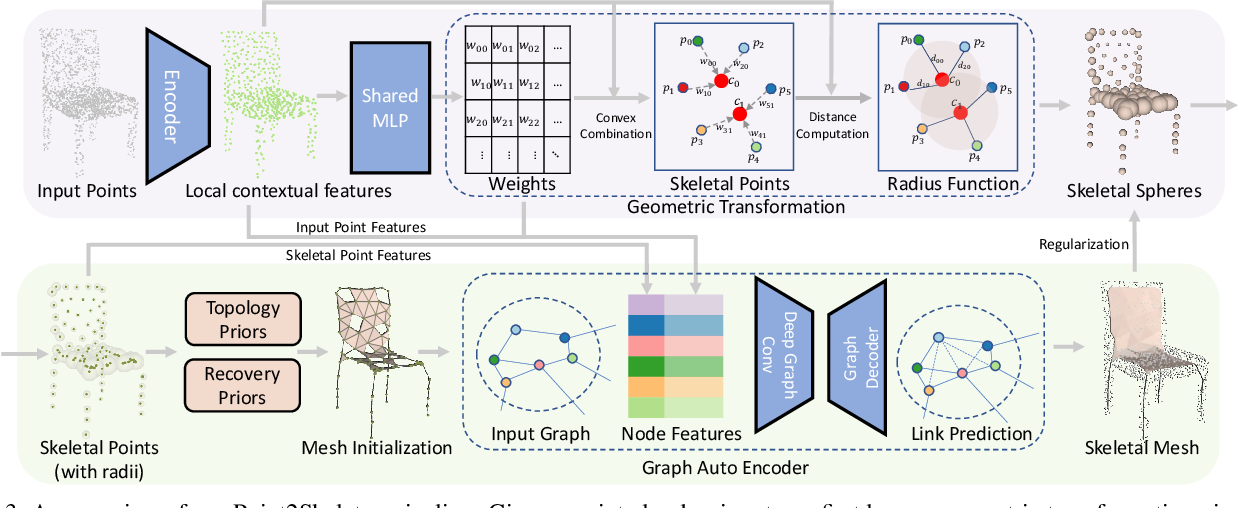 Figure 4 for Point2Skeleton: Learning Skeletal Representations from Point Clouds