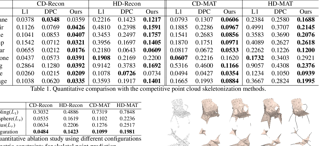 Figure 2 for Point2Skeleton: Learning Skeletal Representations from Point Clouds