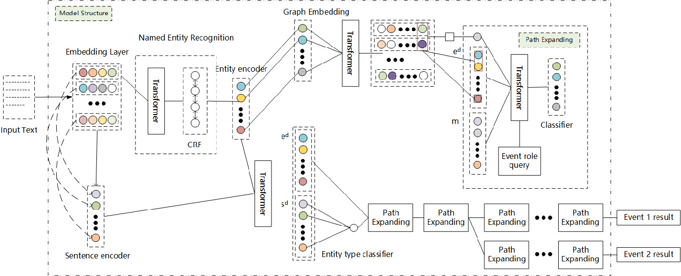 Figure 1 for Knowledge Graph Enhanced Event Extraction in Financial Documents