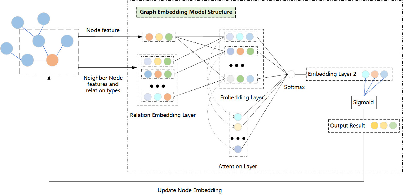 Figure 2 for Knowledge Graph Enhanced Event Extraction in Financial Documents