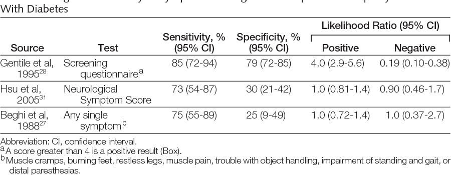 PDF] Peripheral Neuropathy ? Does This Patient With Diabetes