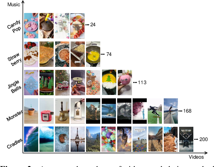 Figure 3 for Cross-modal Variational Auto-encoder for Content-based Micro-video Background Music Recommendation